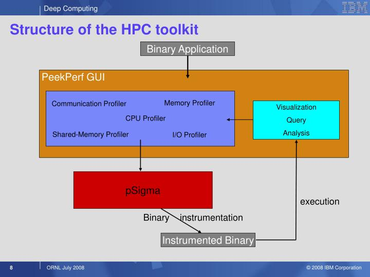 Structure of the HPC toolkit