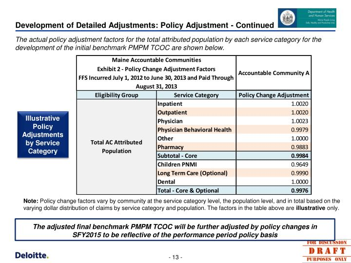Development of Detailed Adjustments: Policy Adjustment - Continued
