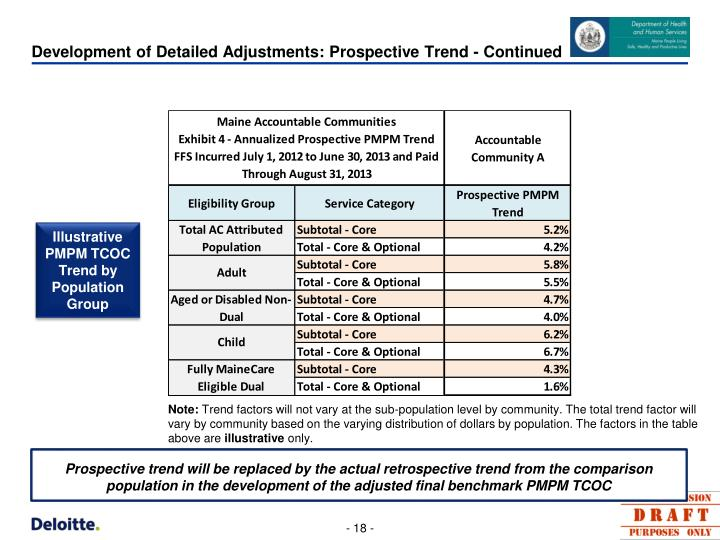 Development of Detailed Adjustments: Prospective Trend - Continued
