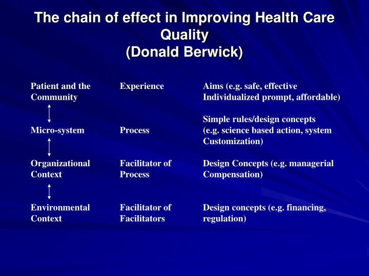 The chain of effect in Improving Health Care Quality