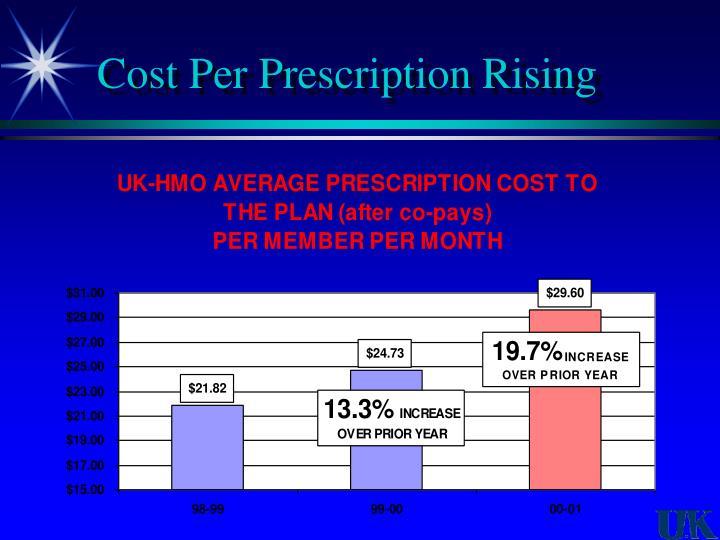 Cost Per Prescription Rising