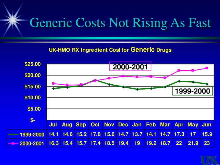 Generic Costs Not Rising As Fast
