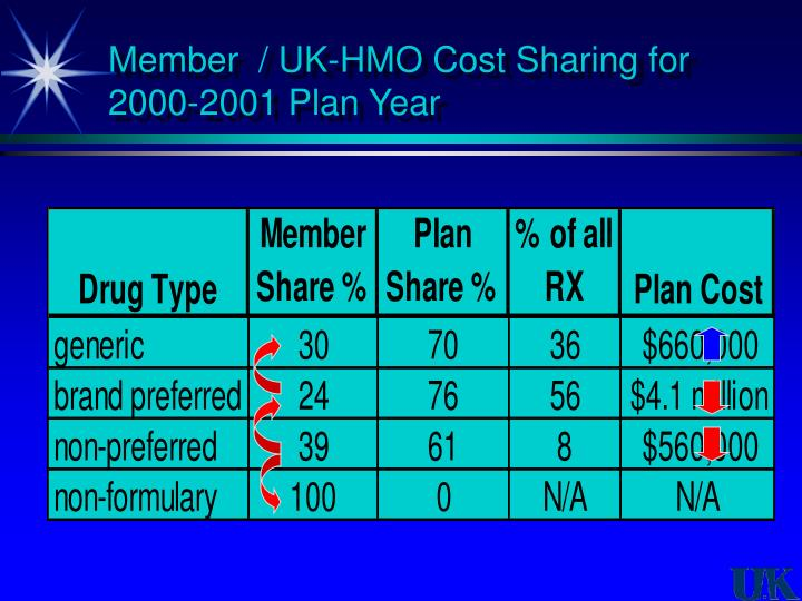 Member  / UK-HMO Cost Sharing for 2000-2001 Plan Year