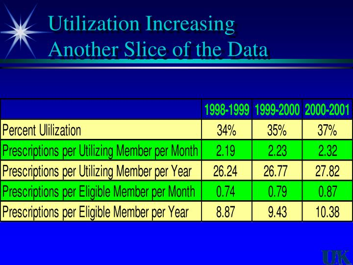 Utilization Increasing