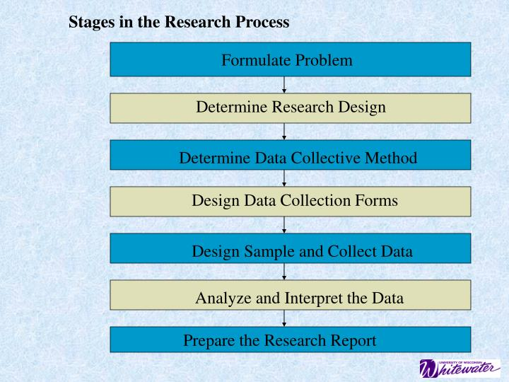 data collection procedure in research methodology We are a market research data collection agency providing solutions through various quantitative techniques in mena & sea consumer research ids have expertise in conducting different types of studies across a range of domains using our quantitative and qualitative fieldwork methodologies.