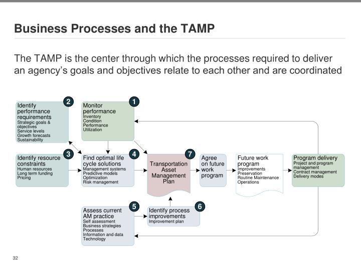 Business Processes and the TAMP