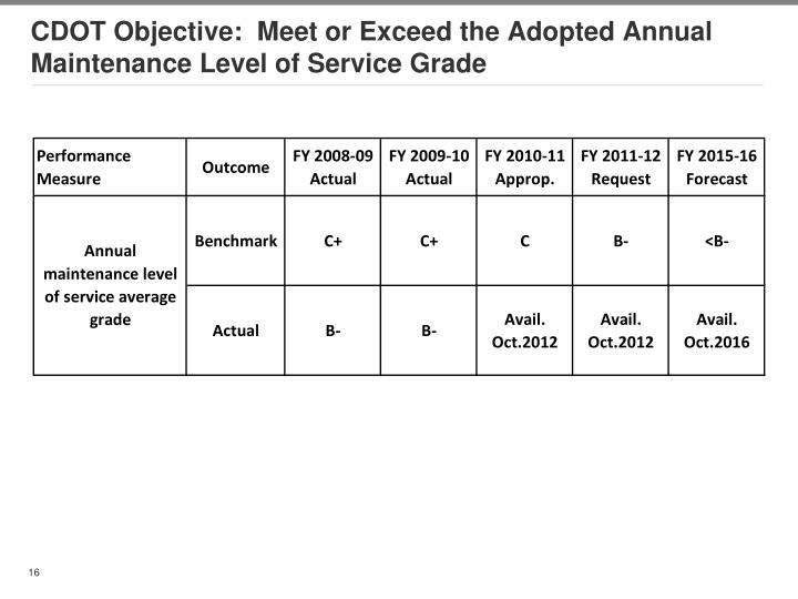CDOT Objective:  Meet or Exceed the Adopted Annual Maintenance Level of Service Grade