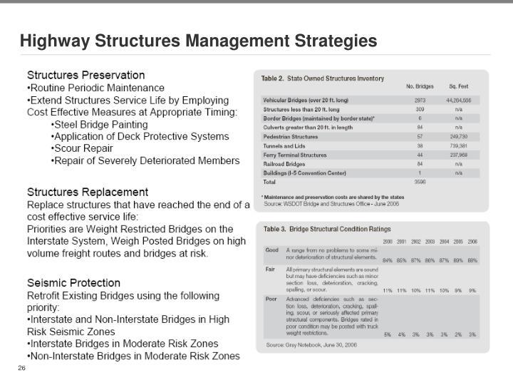 Highway Structures Management Strategies