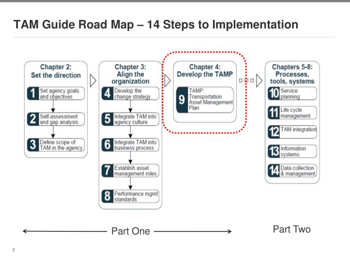 TAM Guide Road Map – 14 Steps to Implementation