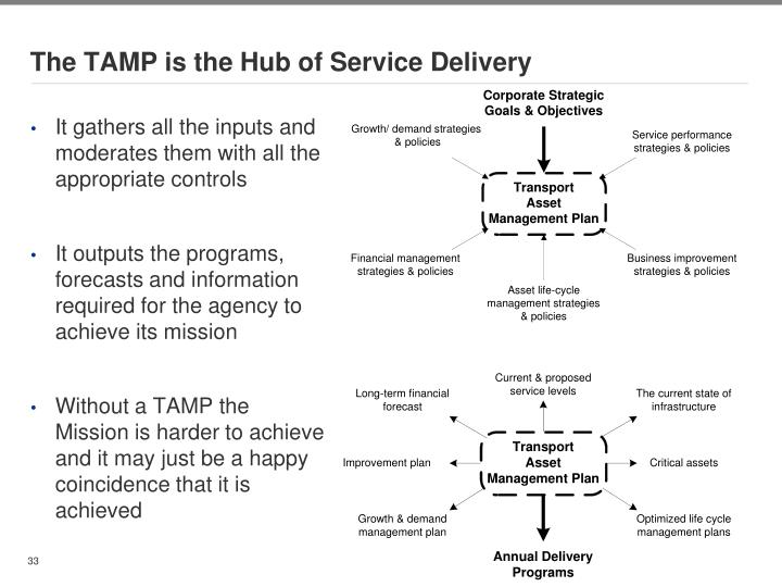 The TAMP is the Hub of Service Delivery