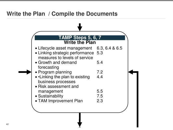 Write the Plan  / Compile the Documents