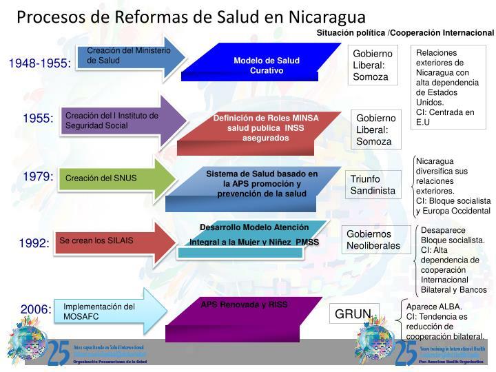 Procesos de Reformas de Salud en Nicaragua