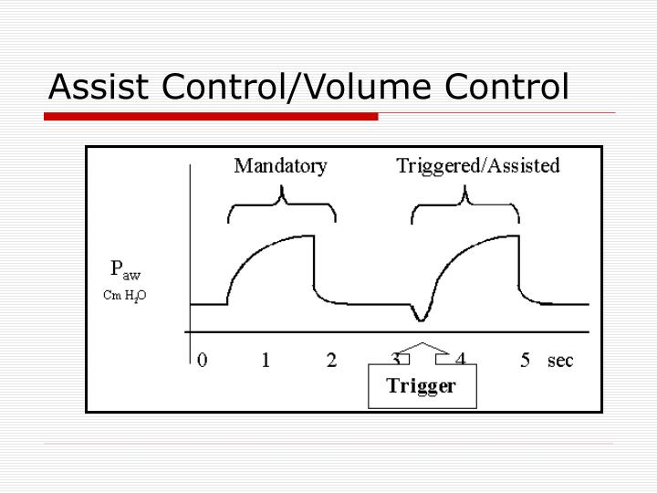 Assist Control/Volume Control