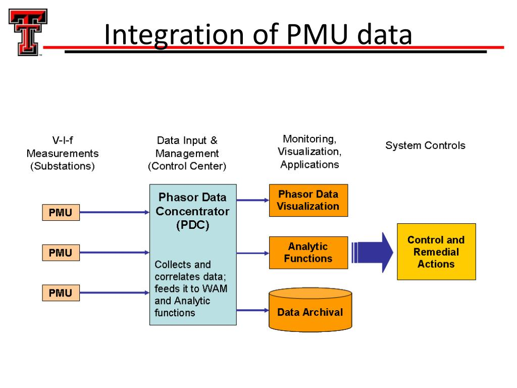 PPT - Cybersecurity of Smart Grid Systems PowerPoint Presentation