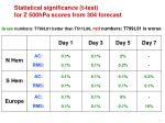 statistical significance t test for z 500hpa scores from 304 forecast