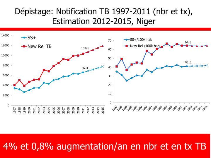 Dépistage: Notification TB 1997-2011 (nbr et tx), Estimation 2012-2015, Niger