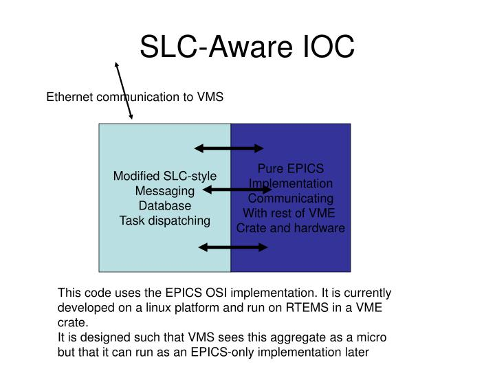 SLC-Aware IOC
