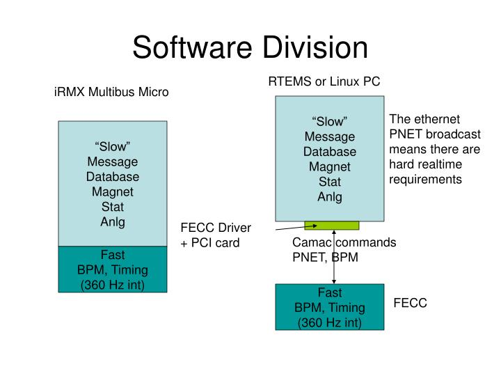 Software Division