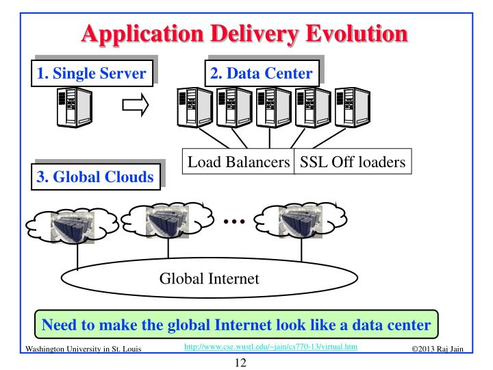 Application Delivery Evolution
