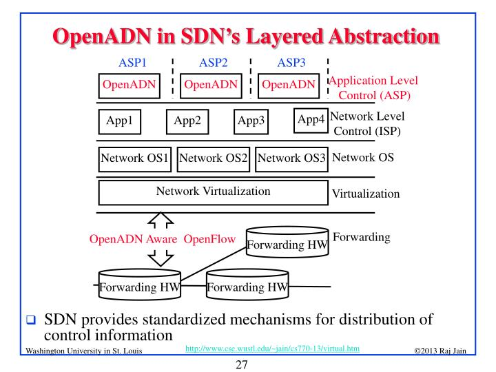 OpenADN in SDN's Layered Abstraction