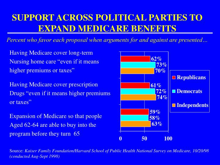 SUPPORT ACROSS POLITICAL PARTIES TO EXPAND MEDICARE BENEFITS