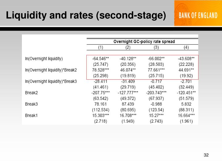 Liquidity and rates (second-stage)