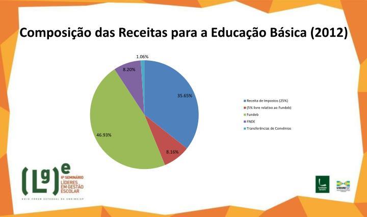 Composição das Receitas para a Educação Básica (2012)