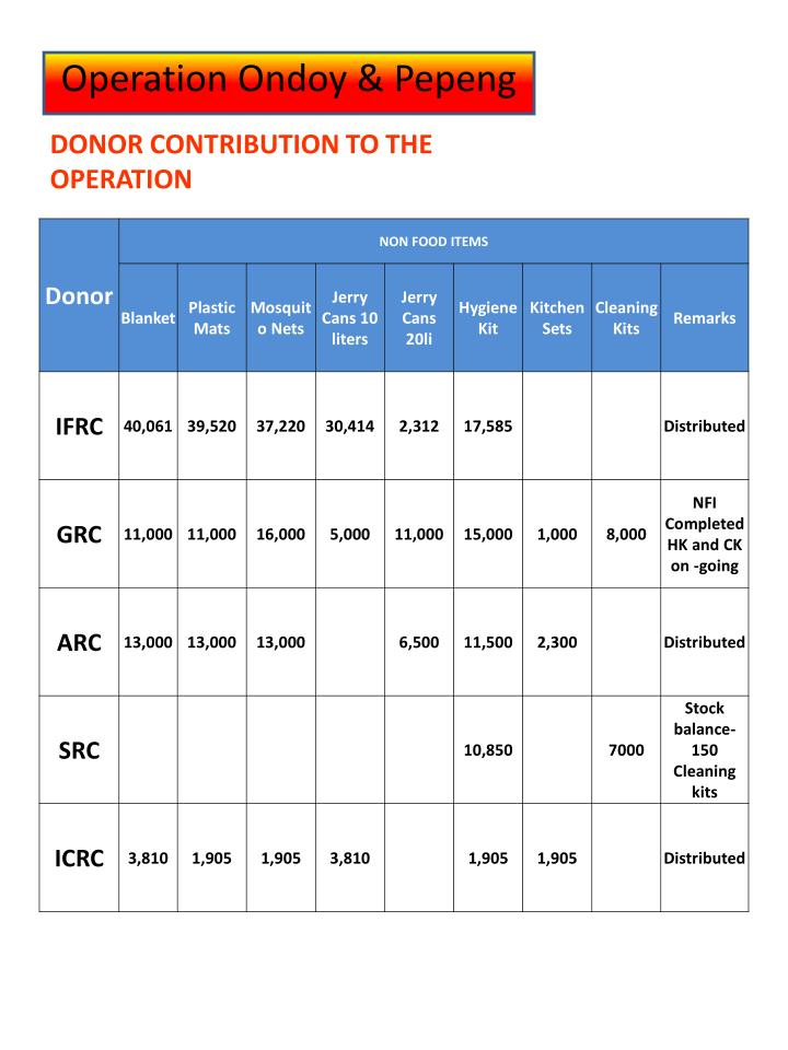 DONOR CONTRIBUTION TO THE OPERATION