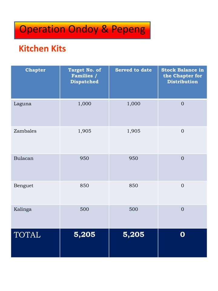 Kitchen Kits