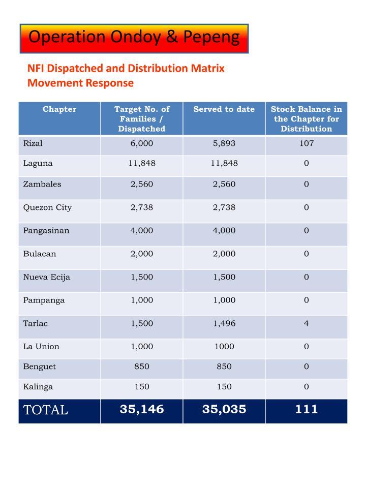 NFI Dispatched and Distribution Matrix
