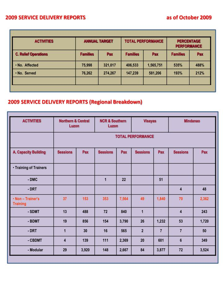 2009 SERVICE DELIVERY REPORTS