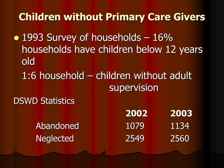 Children without Primary Care Givers