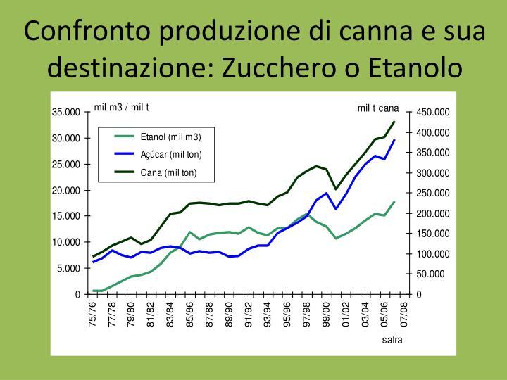 Confronto produzione di canna e sua destinazione: Zucchero o Etanolo