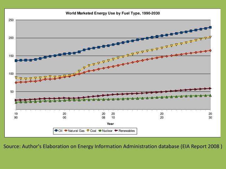 Source: Author's Elaboration on Energy Information Administration database (EIA Report 2008 )