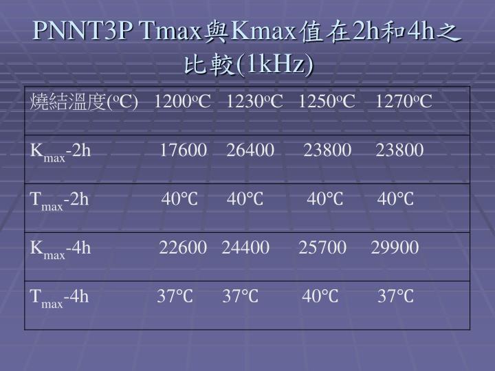 PNNT3P Tmax