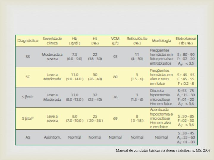 Manual de condutas básicas na doença falciforme, MS, 2006