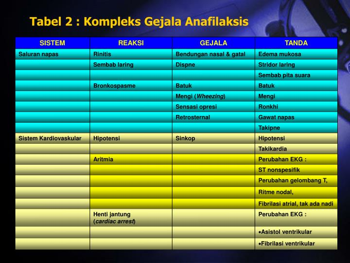 Tabel 2 : Kompleks Gejala Anafilaksis