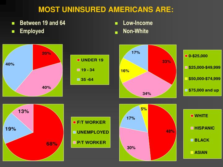 MOST UNINSURED AMERICANS ARE: