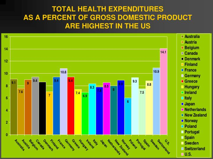 TOTAL HEALTH EXPENDITURES