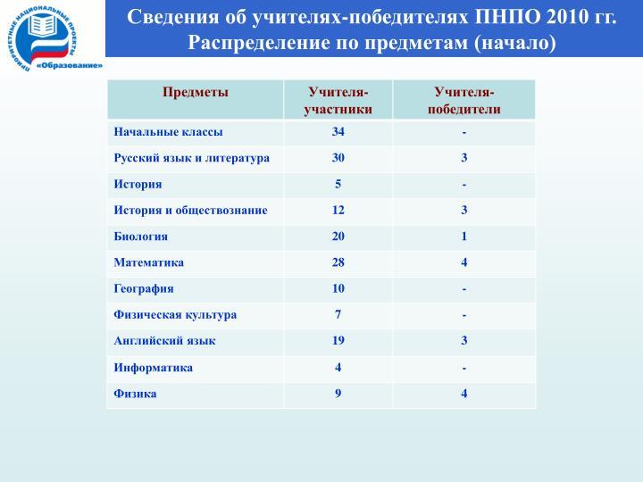 Сведения об учителях-победителях ПНПО 2010 гг.