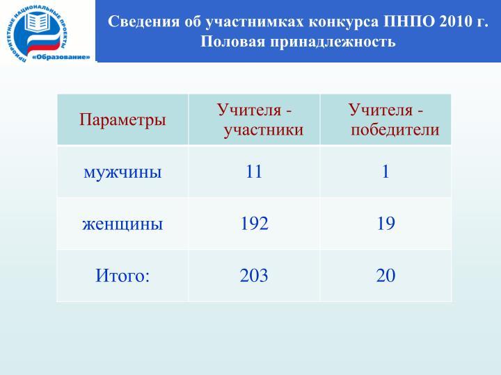 Сведения об учителях-победителях ПНПО 2009 г.