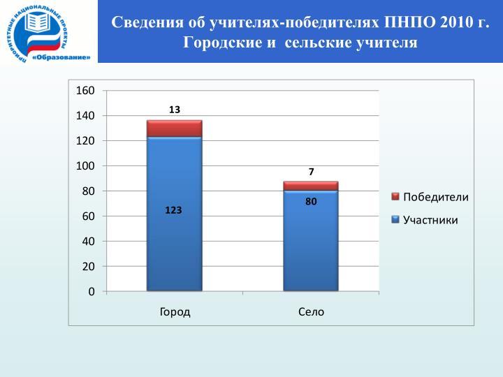 Сведения об учителях-победителях ПНПО 2010 г.