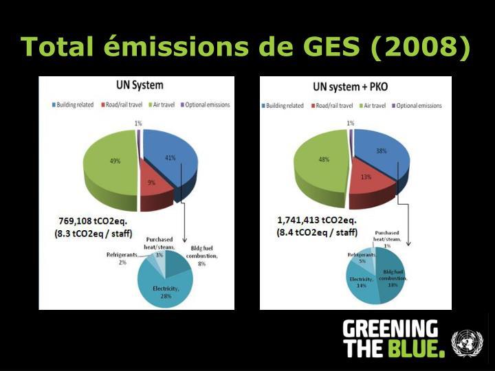 Total émissions de GES (2008)