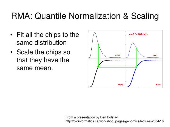 RMA: Quantile Normalization & Scaling