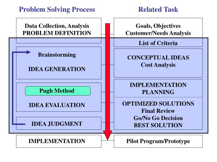 analysis of problem definition Defining a research problem is the fuel that drives the scientific process, and is the foundation of any research method and experimental design, from true experiment to case study.
