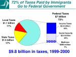 72 of taxes paid by immigrants go to federal government