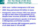 our tax study of dc area immigrants main findings