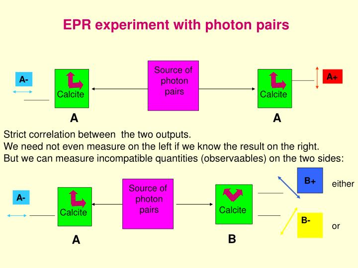 EPR experiment with photon pairs