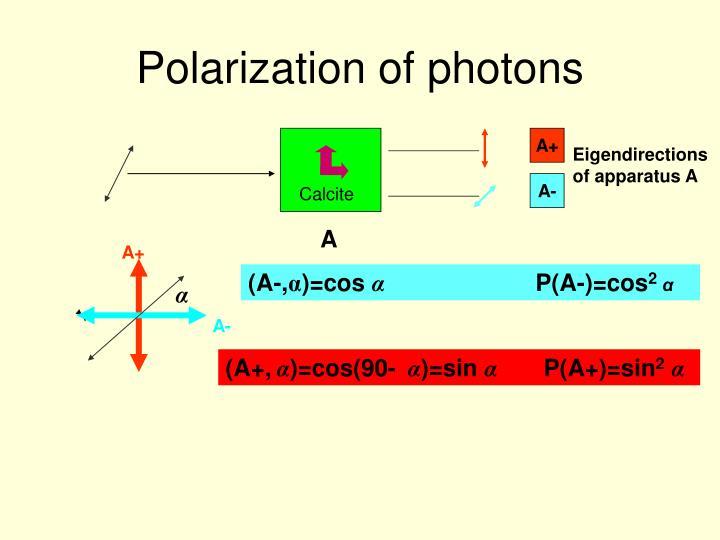 Polarization of photons