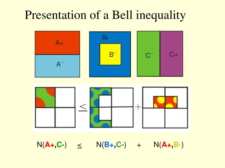 Presentation of a Bell inequality